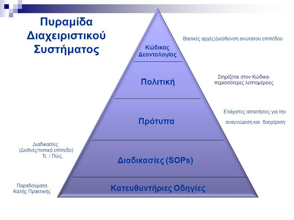 Πυραμίδα Διαχειριστικού