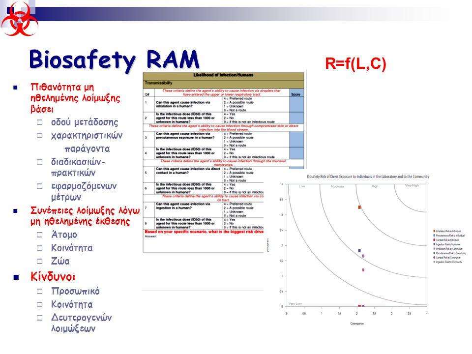 Biosafety RAM R=f(L,C) Κίνδυνοι