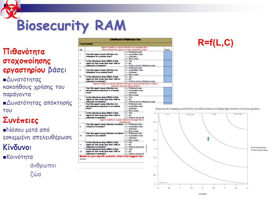 Biosecurity RAM Πιθανότητα στοχοποίησης εργαστηρίου βάσει Συνέπειες