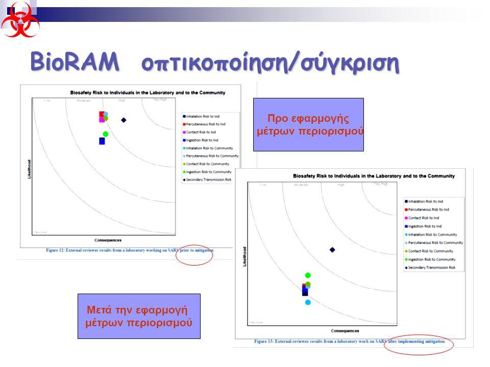 ΒioRAM οπτικοποίηση/σύγκριση
