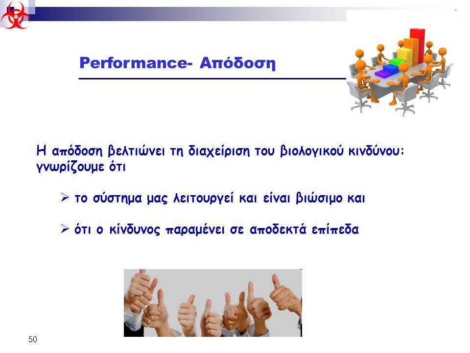 Performance- Απόδοση Η απόδοση βελτιώνει τη διαχείριση του βιολογικού κινδύνου: γνωρίζουμε ότι. το σύστημα μας λειτουργεί και είναι βιώσιμο και.