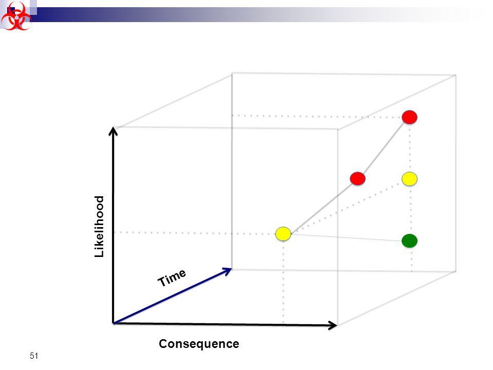 Likelihood Time Consequence 51
