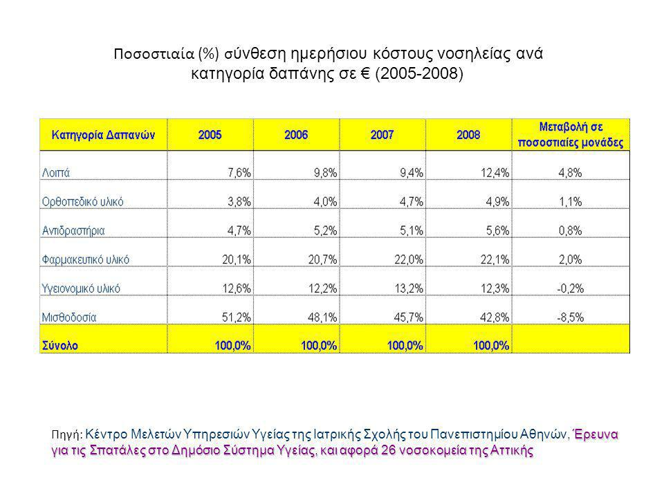 Ποσοστιαία (%) σύνθεση ημερήσιου κόστους νοσηλείας ανά
