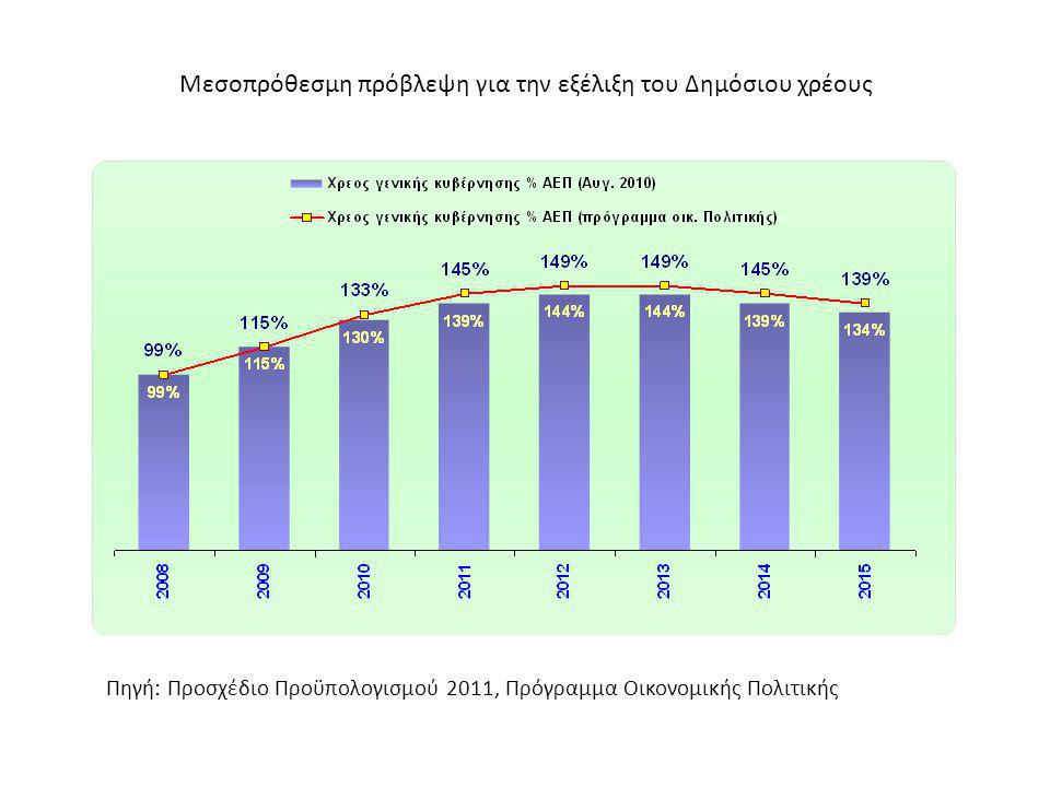 Μεσοπρόθεσμη πρόβλεψη για την εξέλιξη του Δημόσιου χρέους