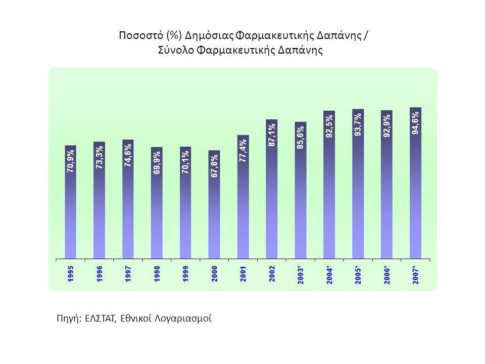Ποσοστό (%) Δημόσιας Φαρμακευτικής Δαπάνης /