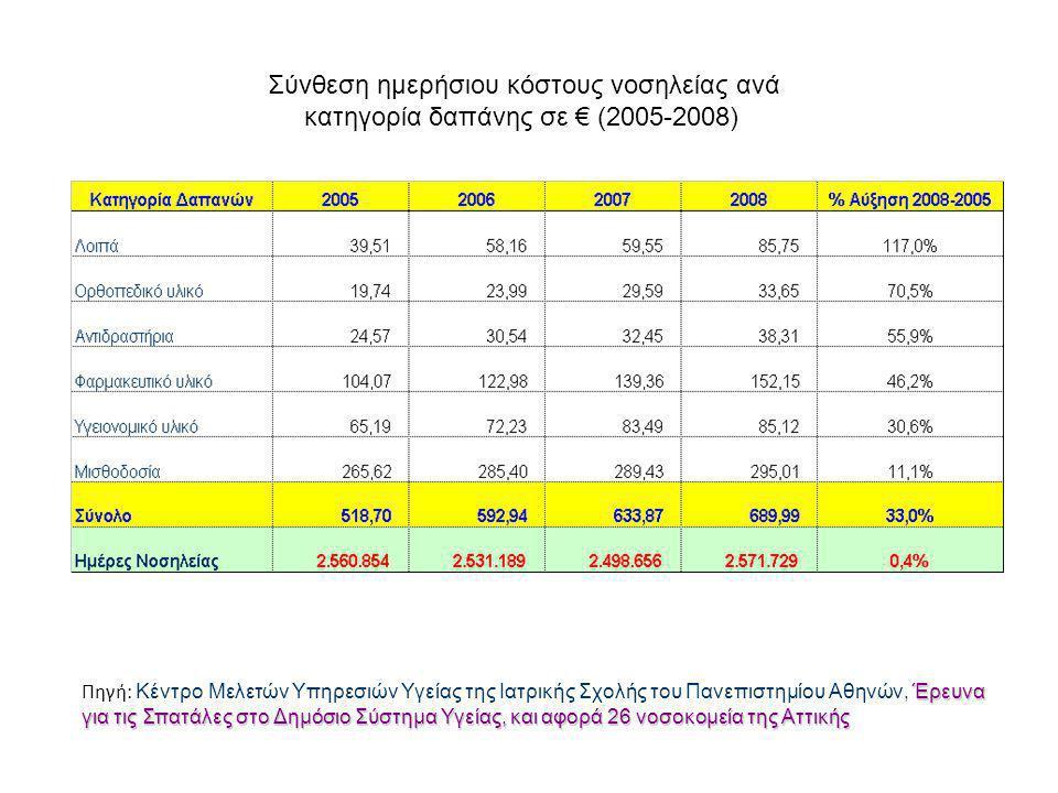 Σύνθεση ημερήσιου κόστους νοσηλείας ανά