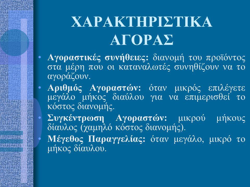 ΧΑΡΑΚΤΗΡΙΣΤΙΚΑ ΑΓΟΡΑΣ