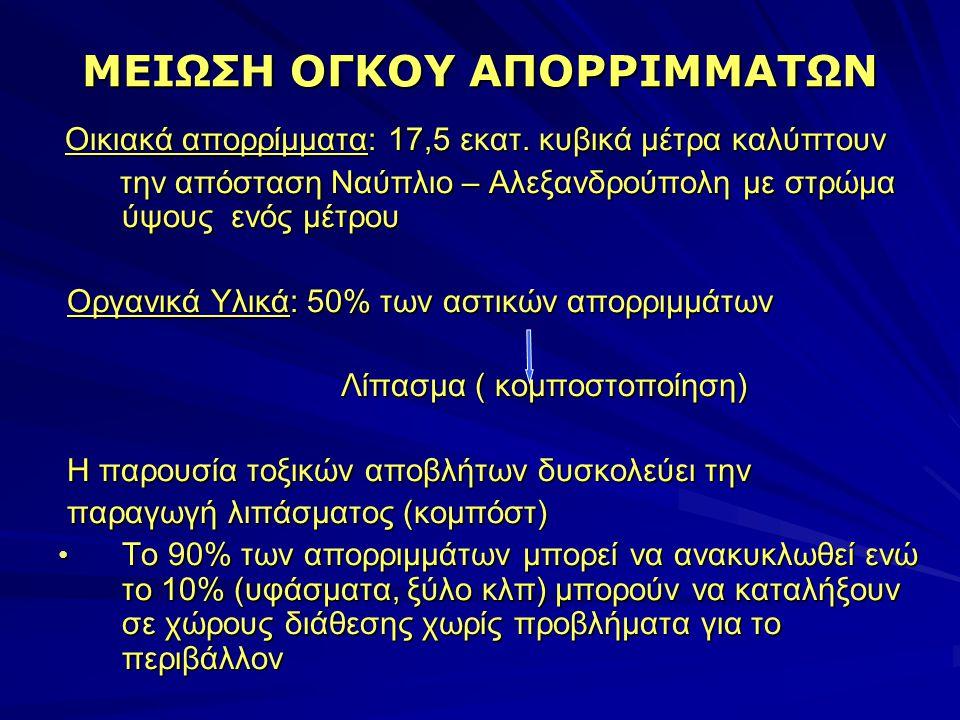 ΜΕΙΩΣΗ ΟΓΚΟΥ ΑΠΟΡΡΙΜΜΑΤΩΝ