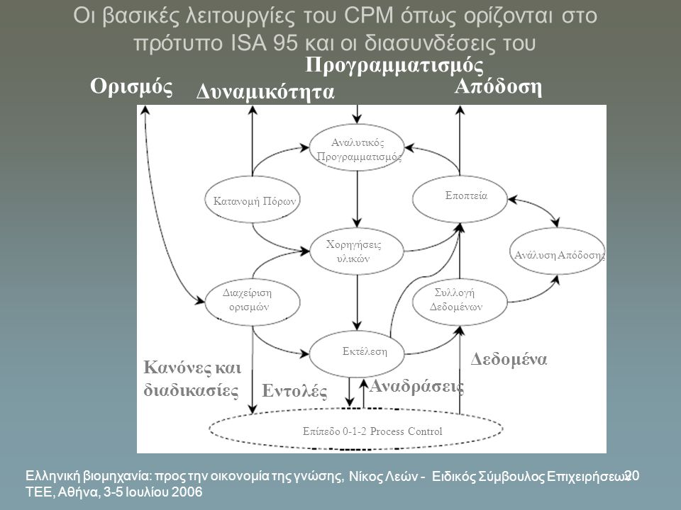 Προγραμματισμός Ορισμός Απόδοση Δυναμικότητα