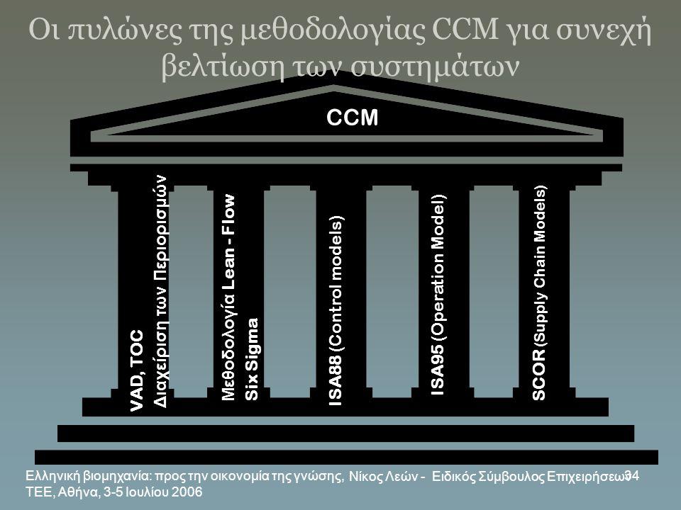 Οι πυλώνες της μεθοδολογίας CCM για συνεχή βελτίωση των συστημάτων