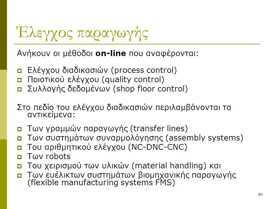 Έλεγχος παραγωγής Ανήκουν οι μέθοδοι on-line που αναφέρονται:
