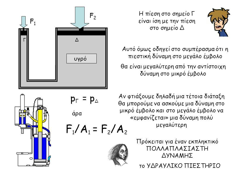 Η πίεση στο σημείο Γ είναι ίση με την πίεση στο σημείο Δ