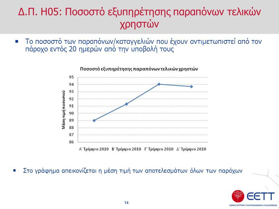 Δ.Π. Η05: Ποσοστό εξυπηρέτησης παραπόνων τελικών χρηστών
