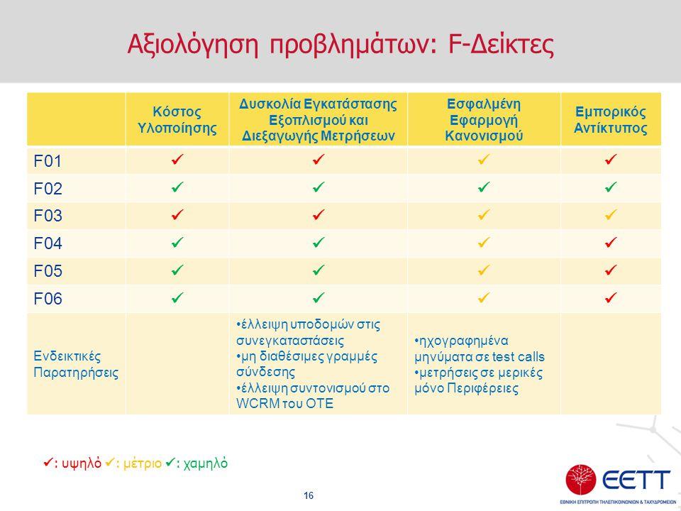 Αξιολόγηση προβλημάτων: F-Δείκτες