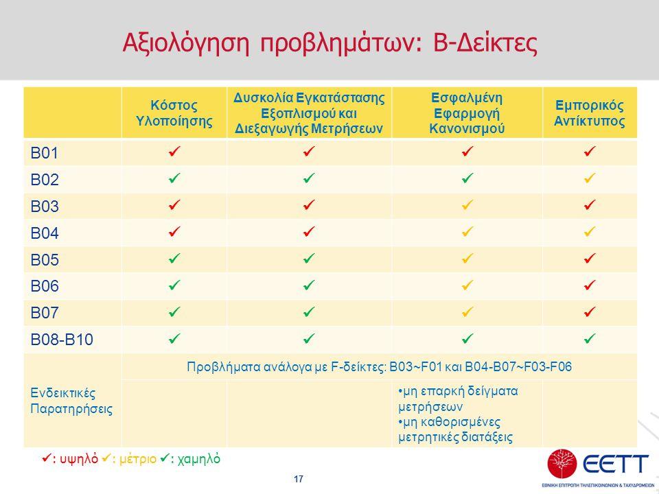 Αξιολόγηση προβλημάτων: Β-Δείκτες