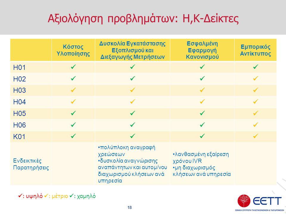 Αξιολόγηση προβλημάτων: Η,Κ-Δείκτες