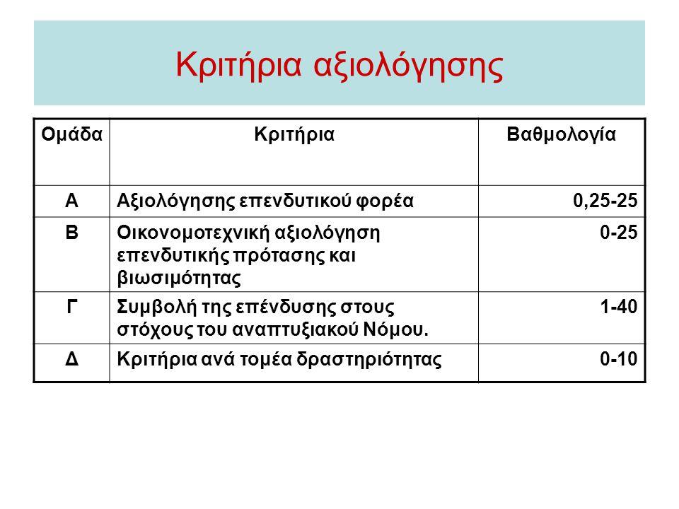Κριτήρια αξιολόγησης Ομάδα Κριτήρια Βαθμολογία Α