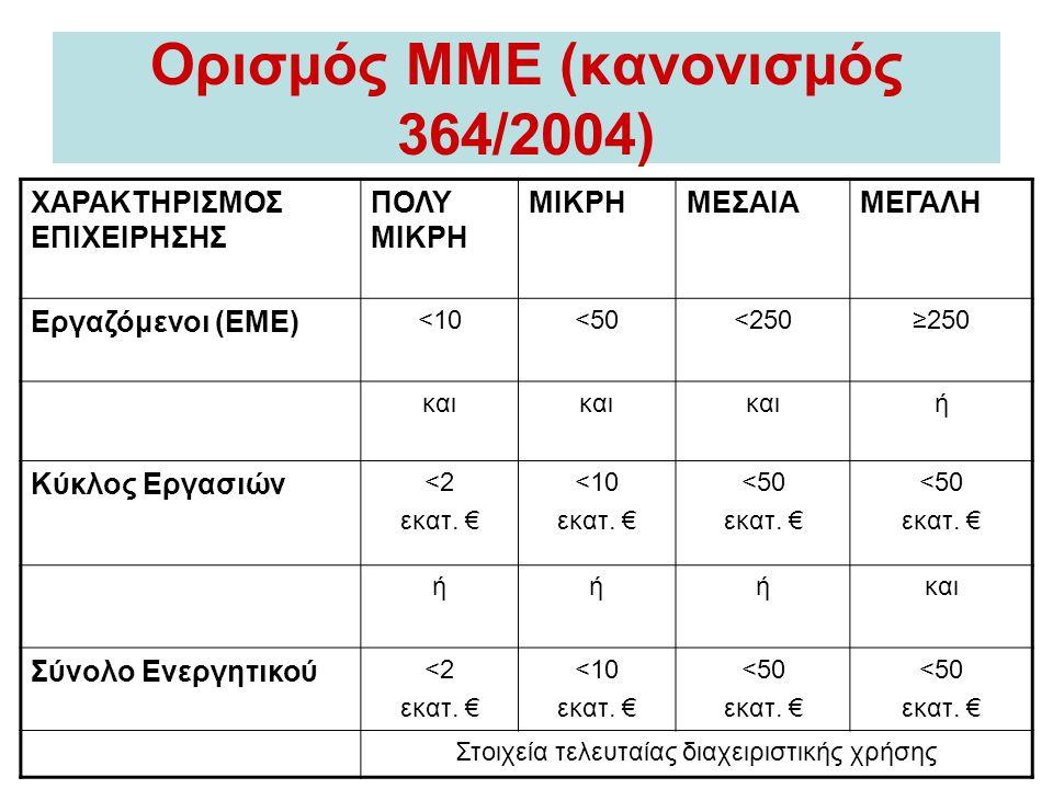 Ορισμός ΜΜΕ (κανονισμός 364/2004)