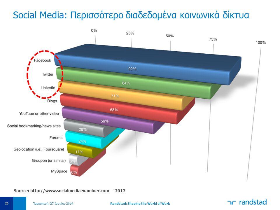 Social Media: Περισσότερο διαδεδομένα κοινωνικά δίκτυα