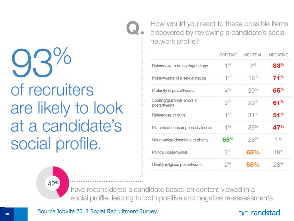 Source Jobvite 2013 Social Recruitment Survey