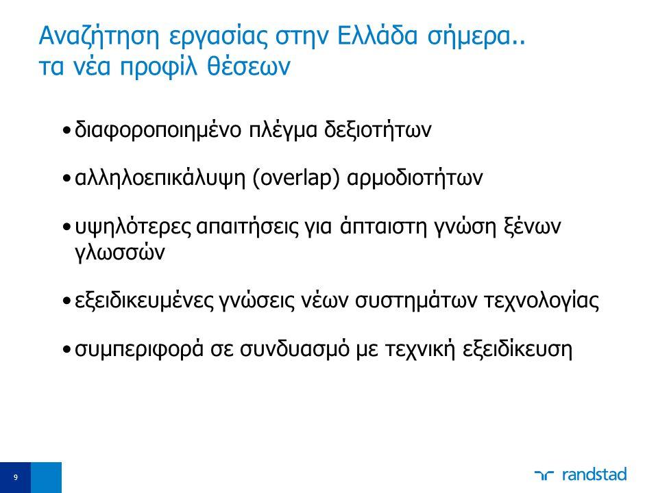 Aναζήτηση εργασίας στην Ελλάδα σήμερα.. τα νέα προφίλ θέσεων