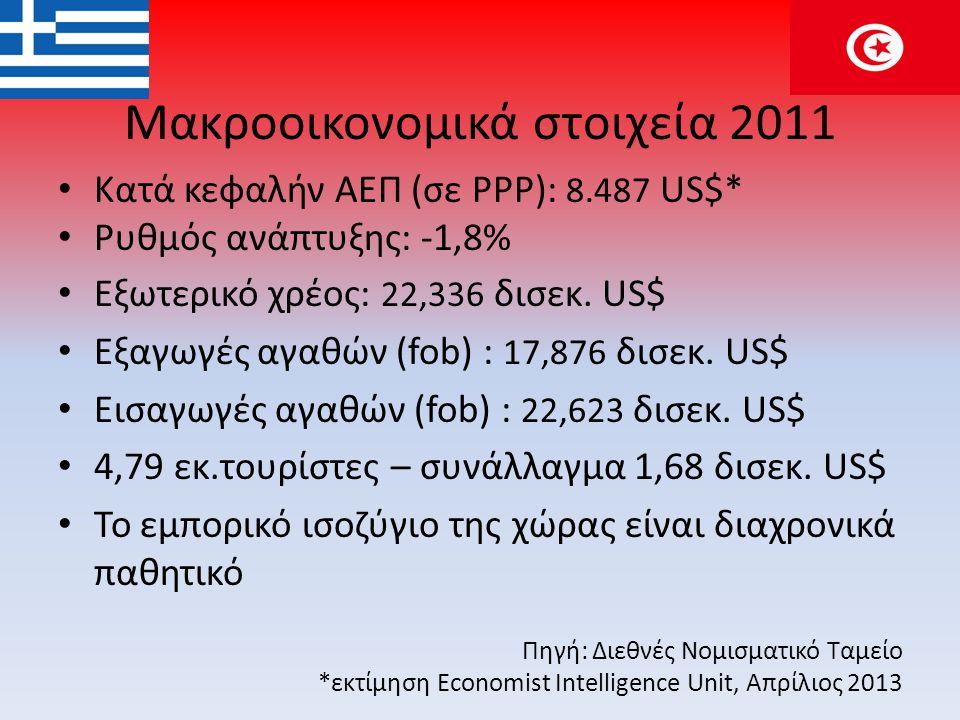 Μακροοικονομικά στοιχεία 2011