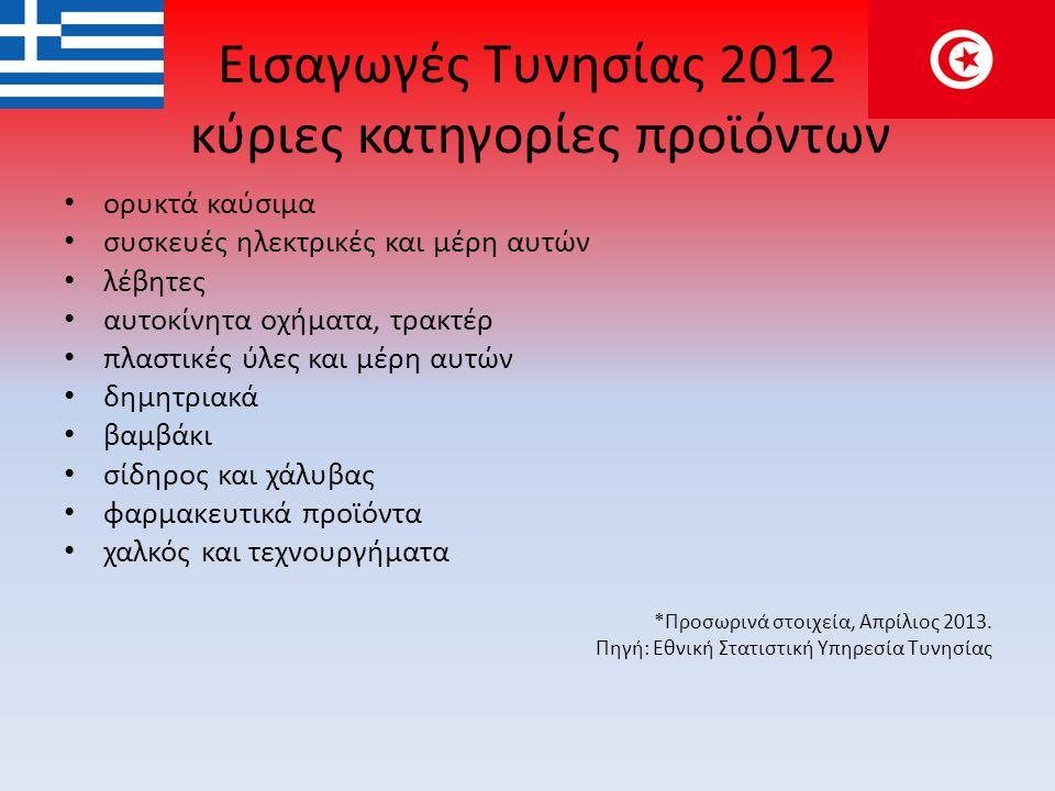 Εισαγωγές Τυνησίας 2012 κύριες κατηγορίες προϊόντων