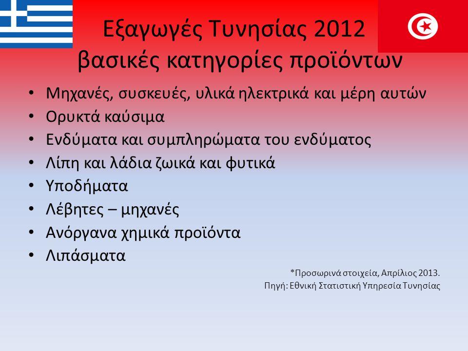 Εξαγωγές Τυνησίας 2012 βασικές κατηγορίες προϊόντων