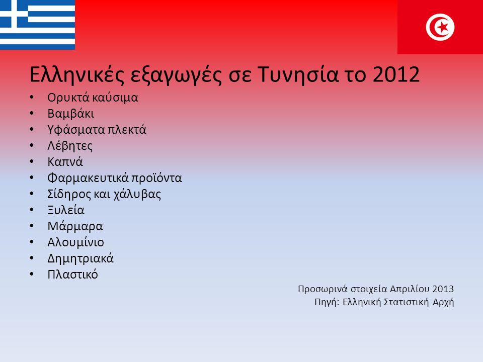 Ελληνικές εξαγωγές σε Τυνησία το 2012
