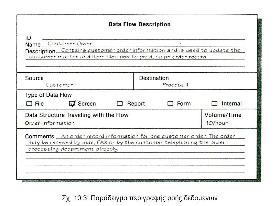 Σχ. 10.3: Παράδειγμα περιγραφής ροής δεδομένων