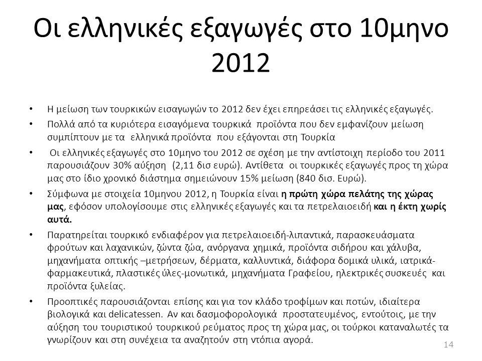 Οι ελληνικές εξαγωγές στο 10μηνο 2012