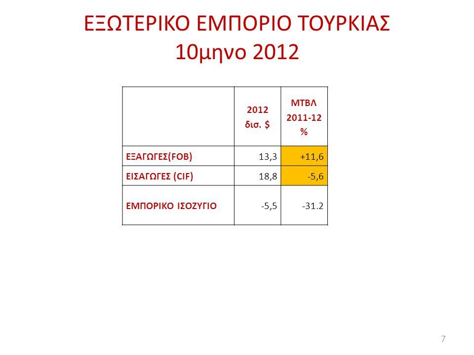 EΞΩΤΕΡΙΚΟ ΕΜΠΟΡΙΟ ΤΟΥΡΚΙΑΣ 10μηνο 2012