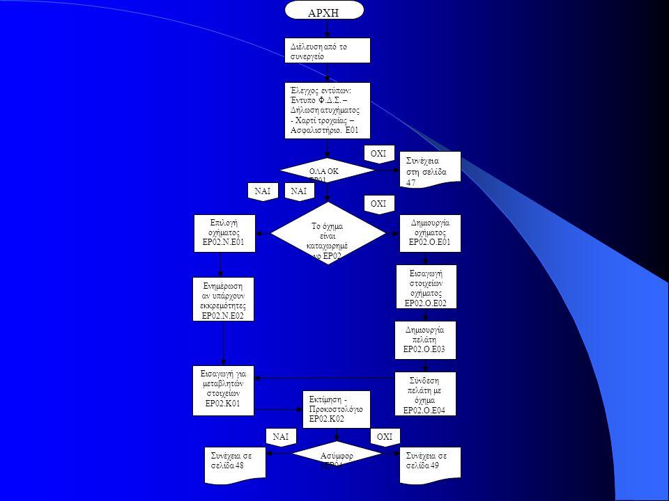 ΑΡΧΗ Συνέχεια στη σελίδα 47 Διέλευση από το συνεργείο