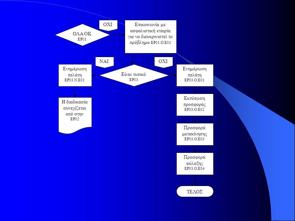 Εκτύπωση προσφοράς ΕΡ03.Ο.Ε02