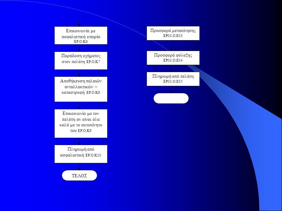 Επικοινωνία με ασφαλιστική εταιρία ΕΡ.Ο.Κ6