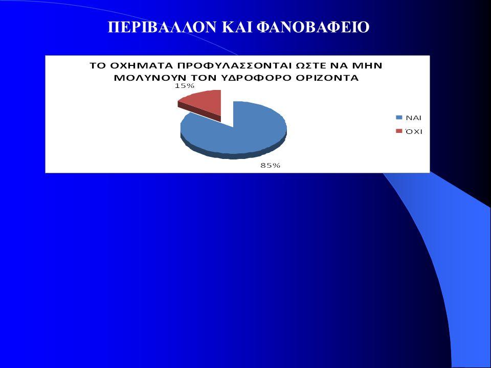 ΠΕΡΙΒΑΛΛΟΝ ΚΑΙ ΦΑΝΟΒΑΦΕΙΟ