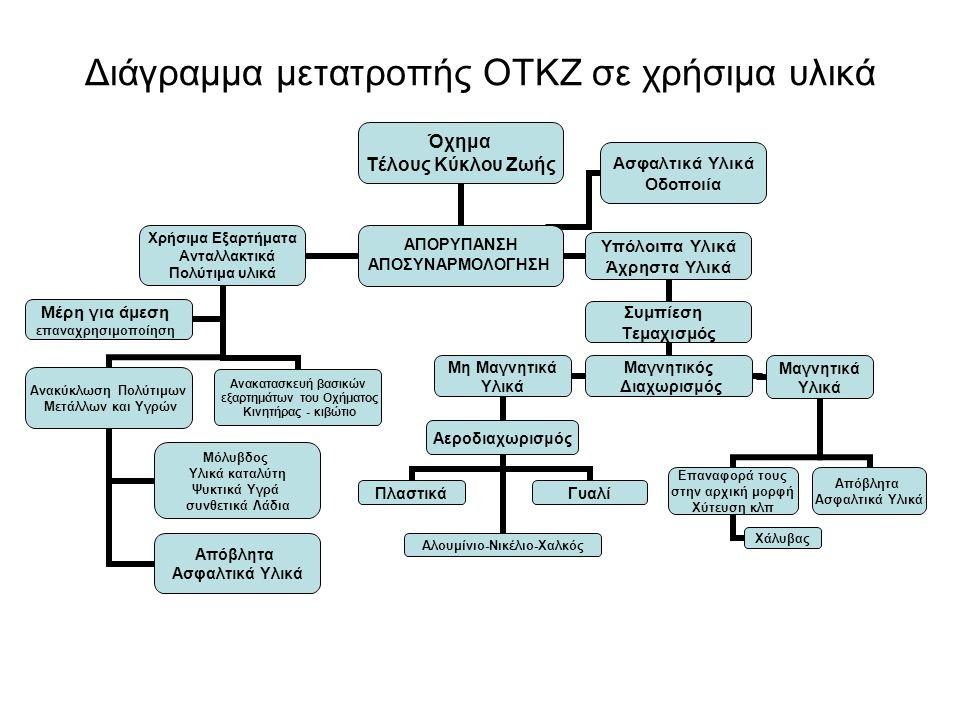 Διάγραμμα μετατροπής ΟΤΚΖ σε χρήσιμα υλικά