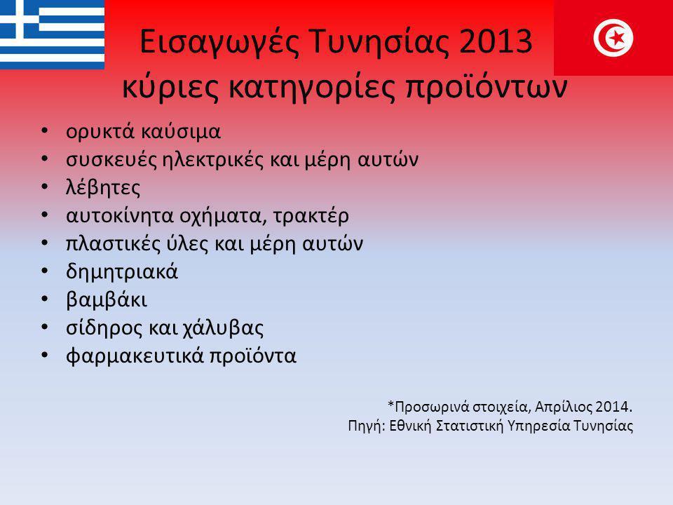 Εισαγωγές Τυνησίας 2013 κύριες κατηγορίες προϊόντων