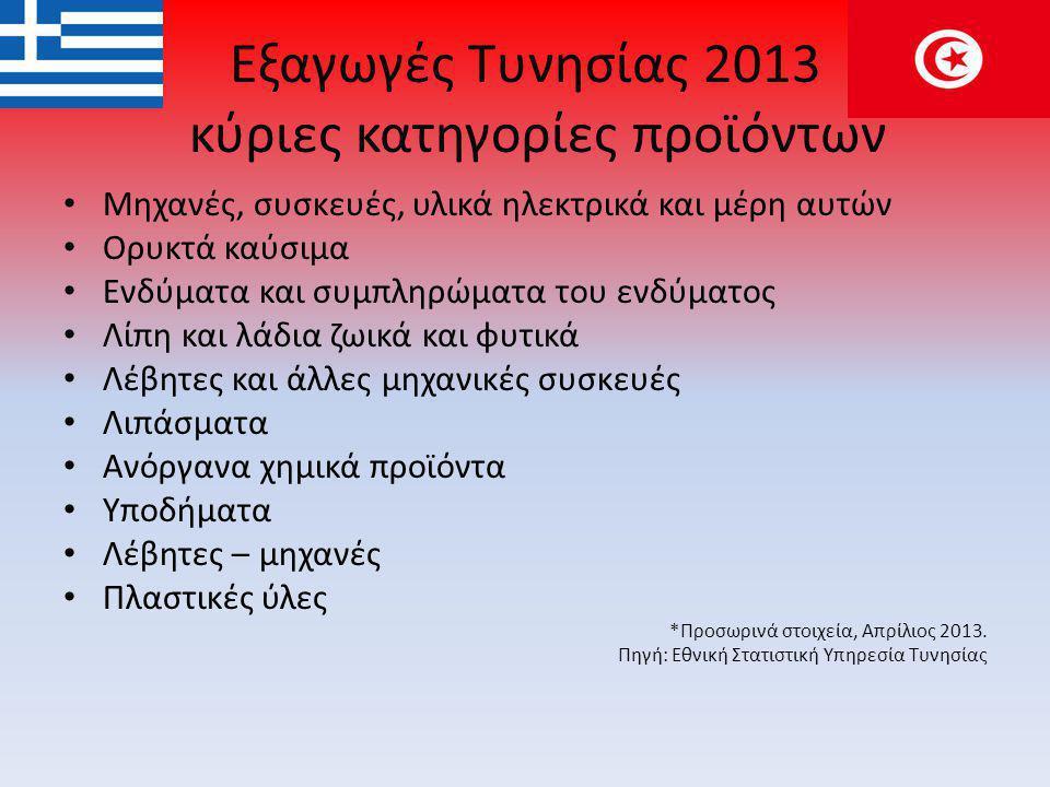 Εξαγωγές Τυνησίας 2013 κύριες κατηγορίες προϊόντων