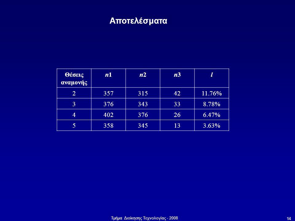 Αποτελέσματα Θέσεις αναμονής n1 n2 n3 l 2 357 315 42 11.76% 3 376 343