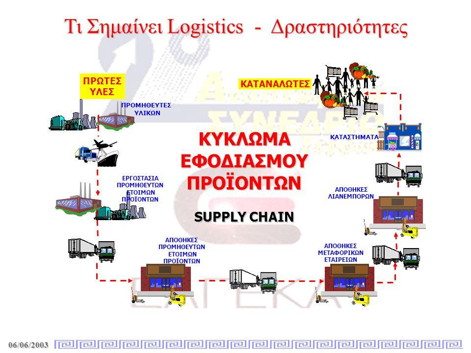 Τι Σημαίνει Logistics - Δραστηριότητες