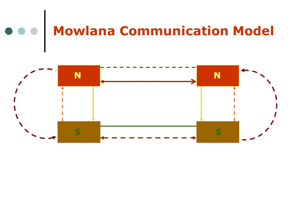 Mowlana Communication Model