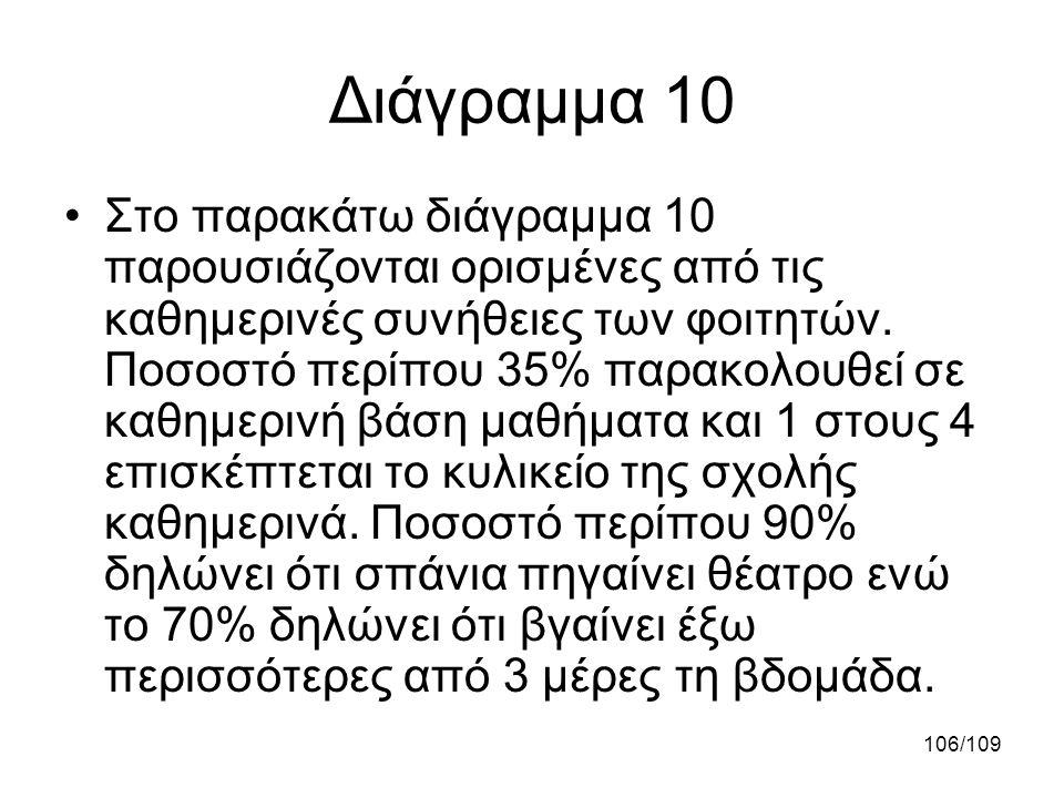 Διάγραμμα 10