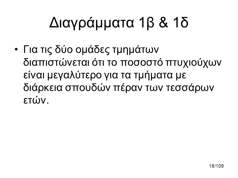Διαγράμματα 1β & 1δ