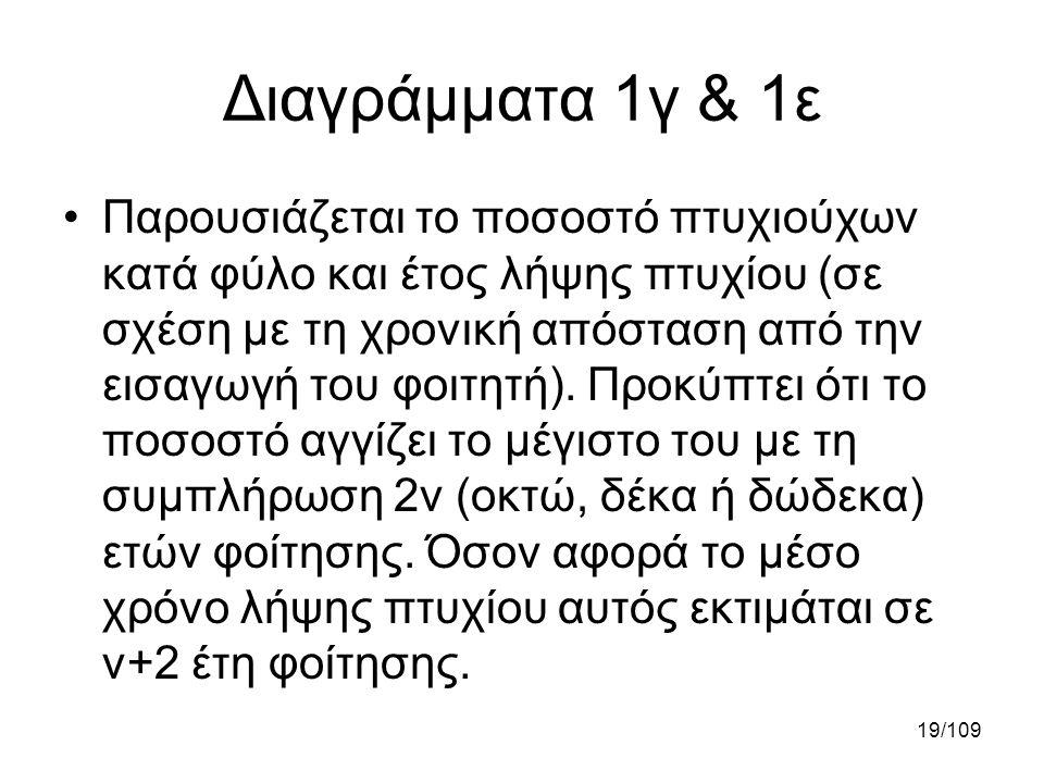 Διαγράμματα 1γ & 1ε