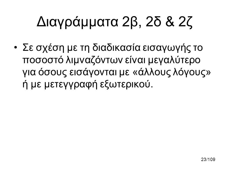 Διαγράμματα 2β, 2δ & 2ζ