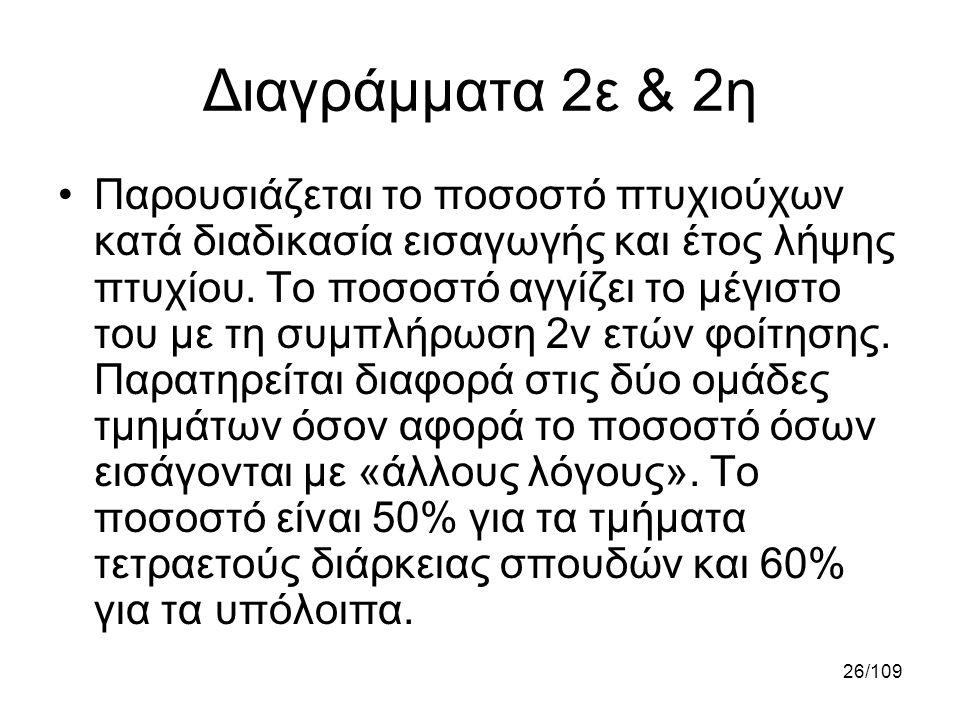 Διαγράμματα 2ε & 2η