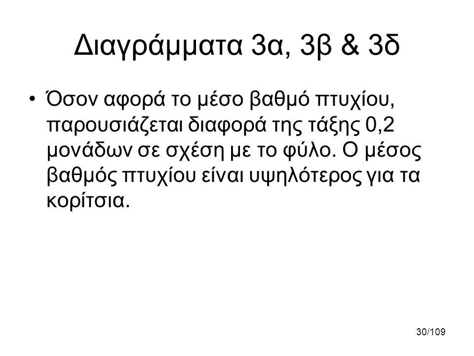 Διαγράμματα 3α, 3β & 3δ