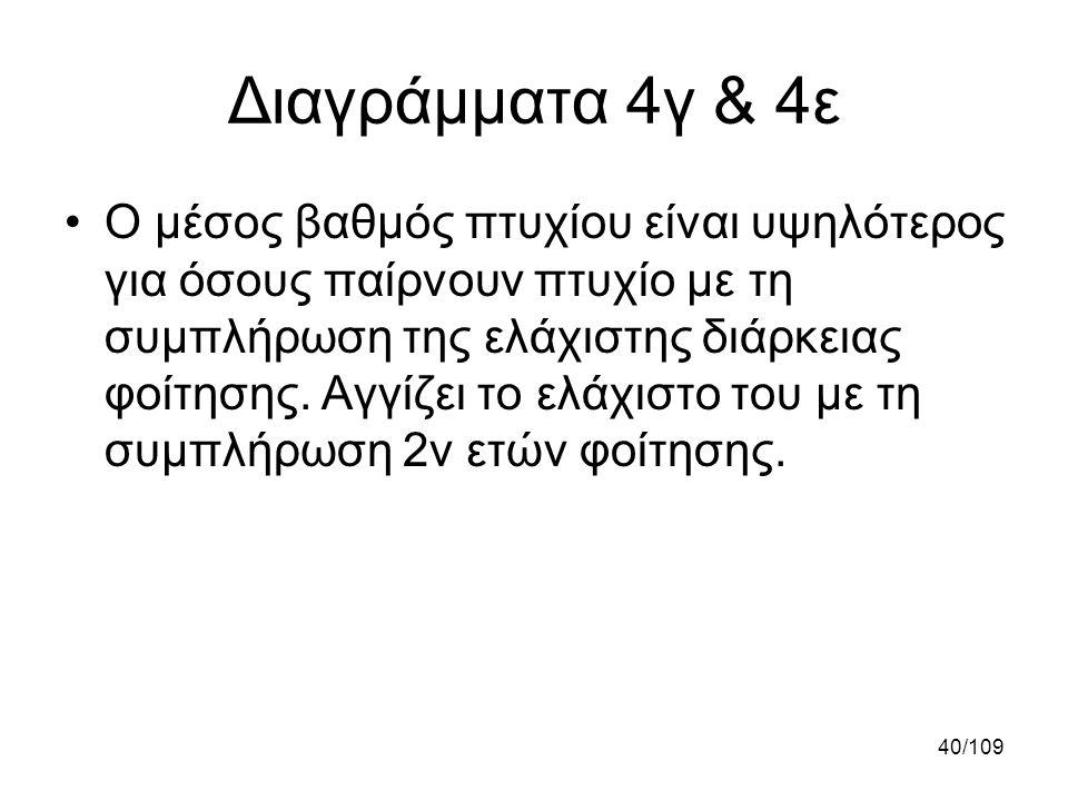 Διαγράμματα 4γ & 4ε