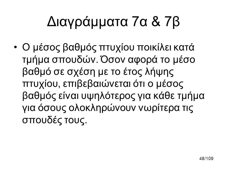 Διαγράμματα 7α & 7β